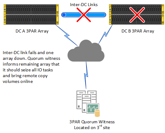 3PAR Quorum Witness Diagram 03 inter-dc link and 1 array fails