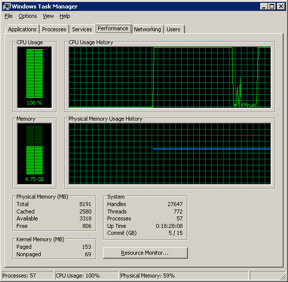 Task Manager CPU Usage