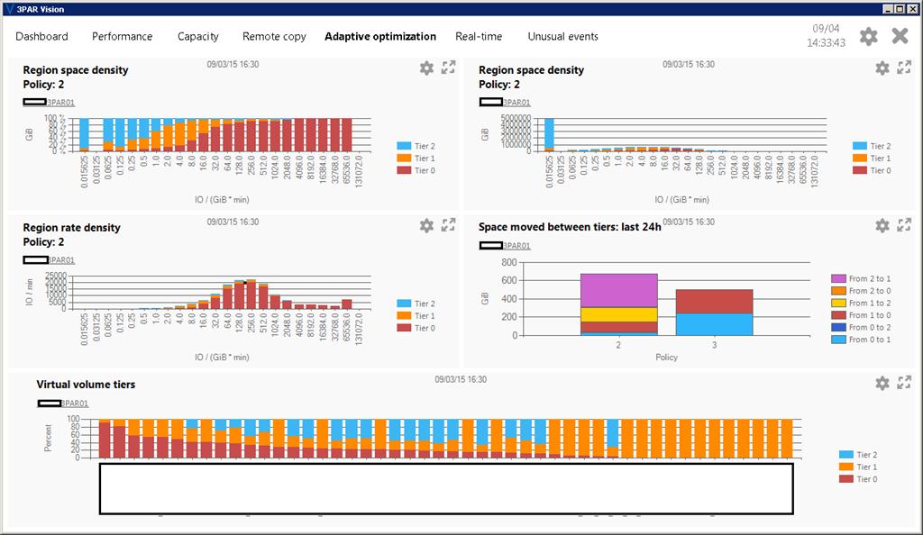 3PAR Vision Adaptive Optimisation Dashboard