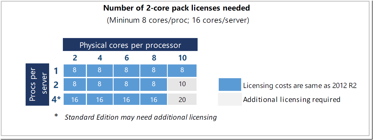 microsoft windows server 2012 r2 core