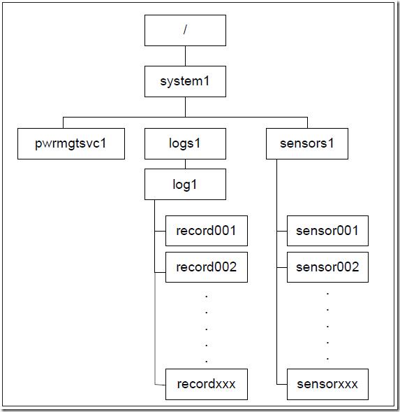 Supermicro IPMI Power On Server via SSH – ByteSizedAlex