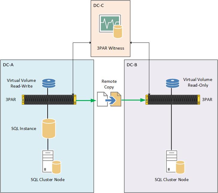 3PAR Remote Copy SQL Instance Setup With Witness