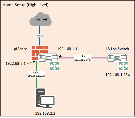 pfSense Routing Loop Home Setup (High Level)